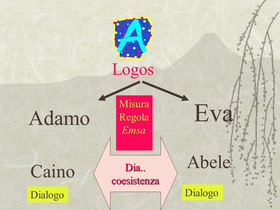 Adamo Eva Caino Abele Dialogo Dia..coesistenza Logos Misura Regola Emsa