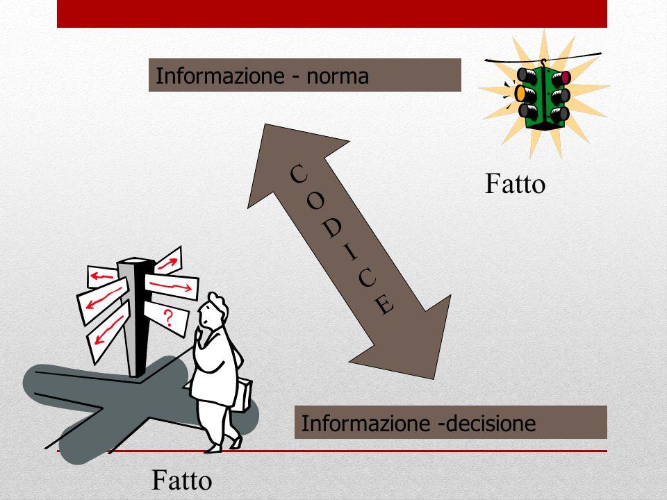 Informazione - norma Informazione -decisione CODICECODICE Fatto