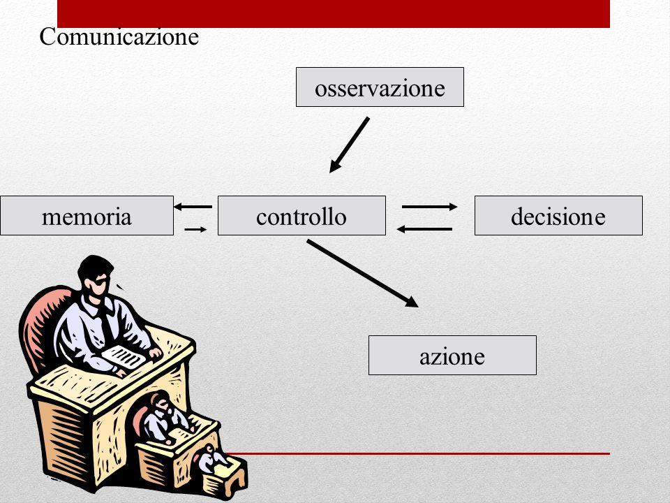 memoriacontrollodecisione osservazione azione Comunicazione