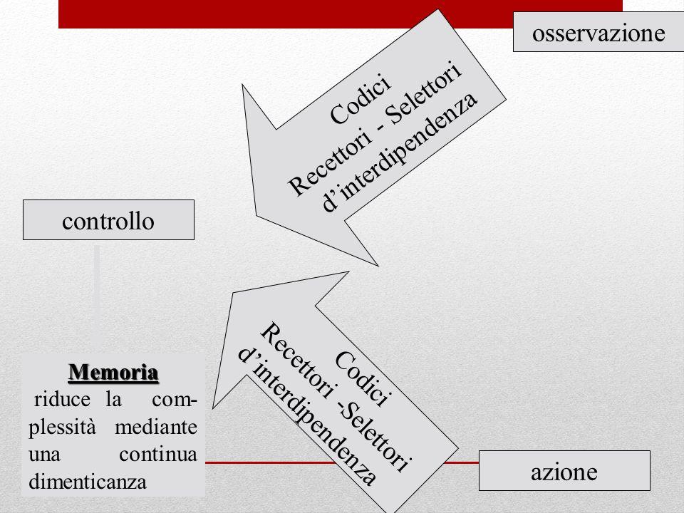 controllo osservazione azione Codici Recettori - Selettori dinterdipendenza Codici Recettori -Selettori dinterdipendenza Memoria riduce la com- plessi