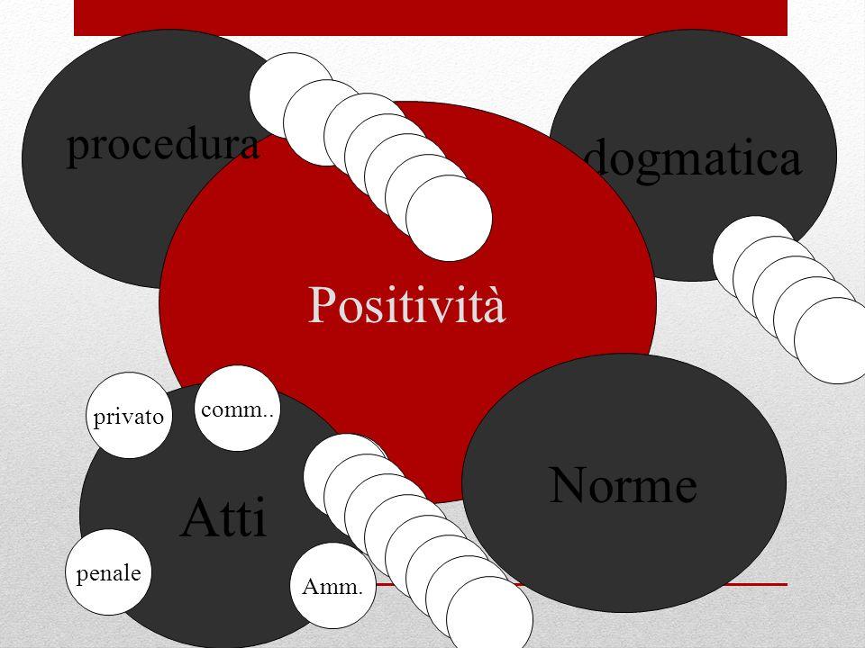 dogmatica Positività Atti Norme procedura privato comm.. Amm. penale.