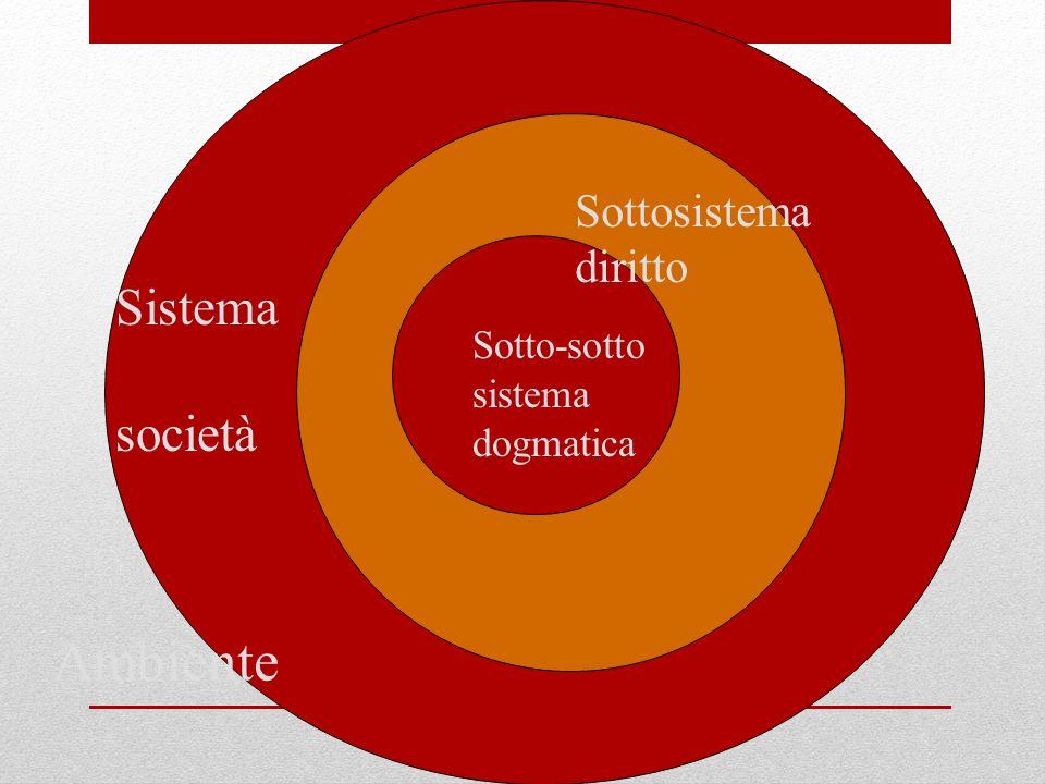 Ambiente Sistema società Sottosistema diritto Sotto-sotto sistema dogmatica