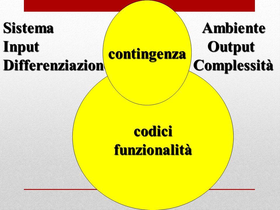 Sistema Ambiente Input Output Differenziazione Complessità codicifunzionalità contingenza