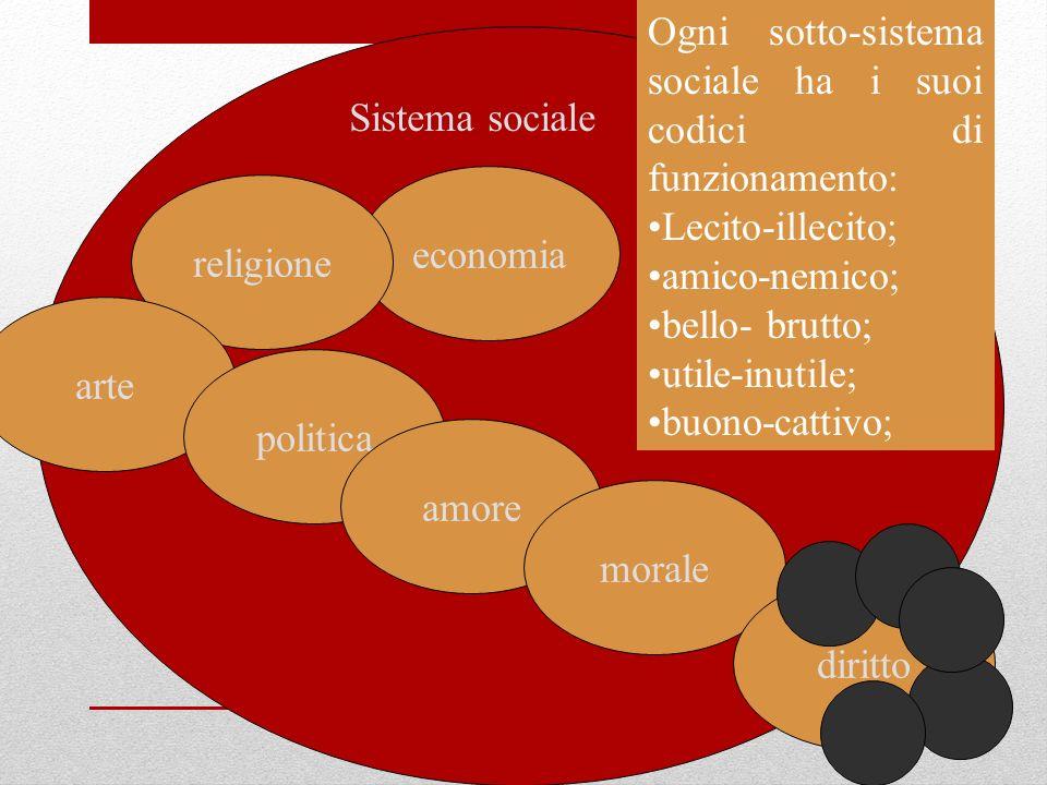 Sistema sociale economia religione arte politica amore morale diritto Ogni sotto-sistema sociale ha i suoi codici di funzionamento: Lecito-illecito; a