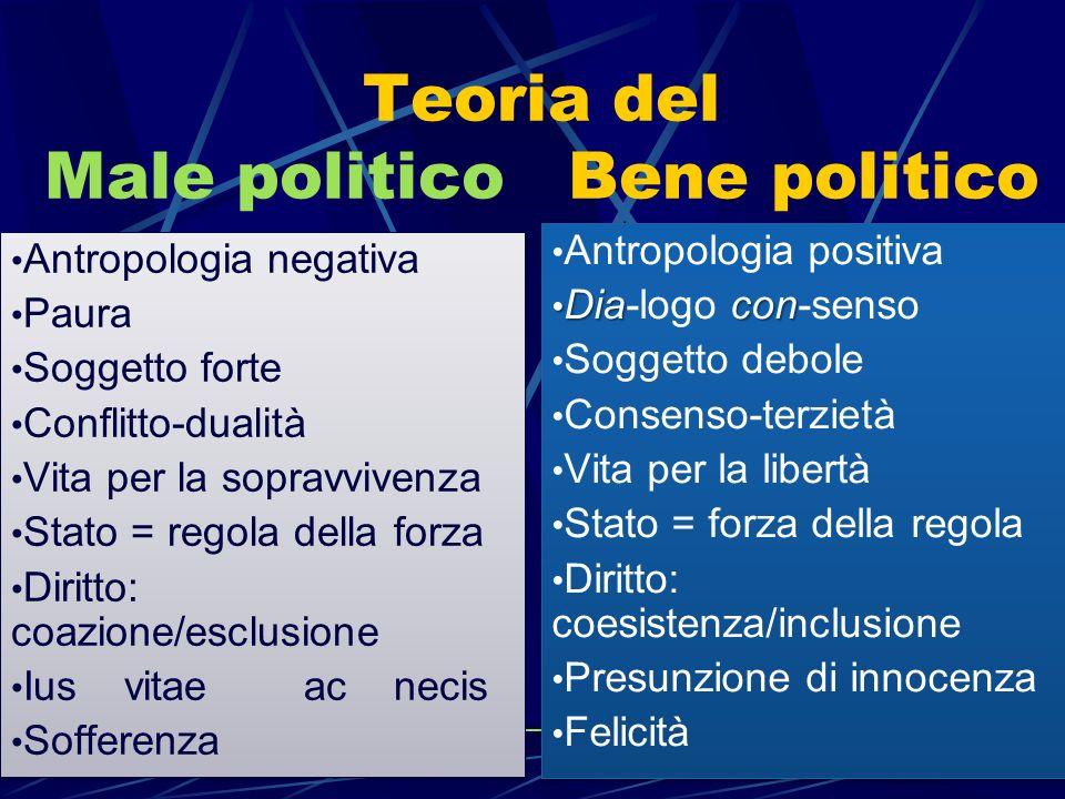 Teoria del Male politico Bene politico Antropologia negativa Paura Soggetto forte Conflitto-dualità Vita per la sopravvivenza Stato = regola della for
