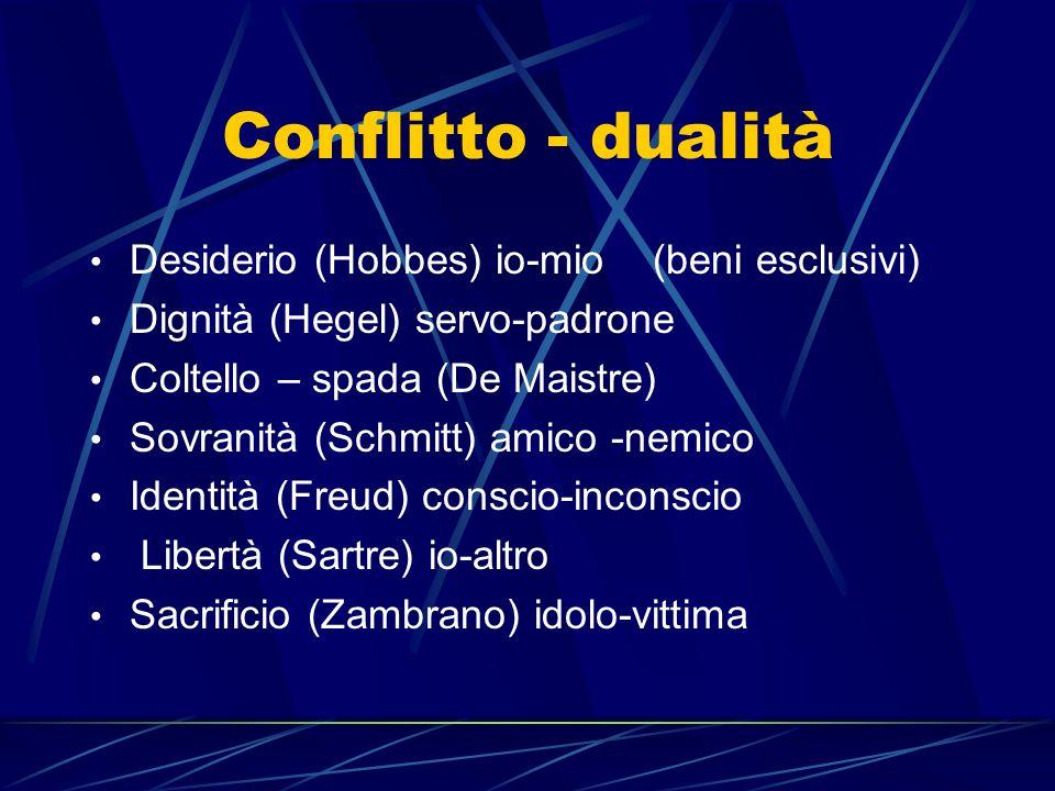 Conflitto - dualità Desiderio (Hobbes) io-mio (beni esclusivi) Dignità (Hegel) servo-padrone Coltello – spada (De Maistre) Sovranità (Schmitt) amico -