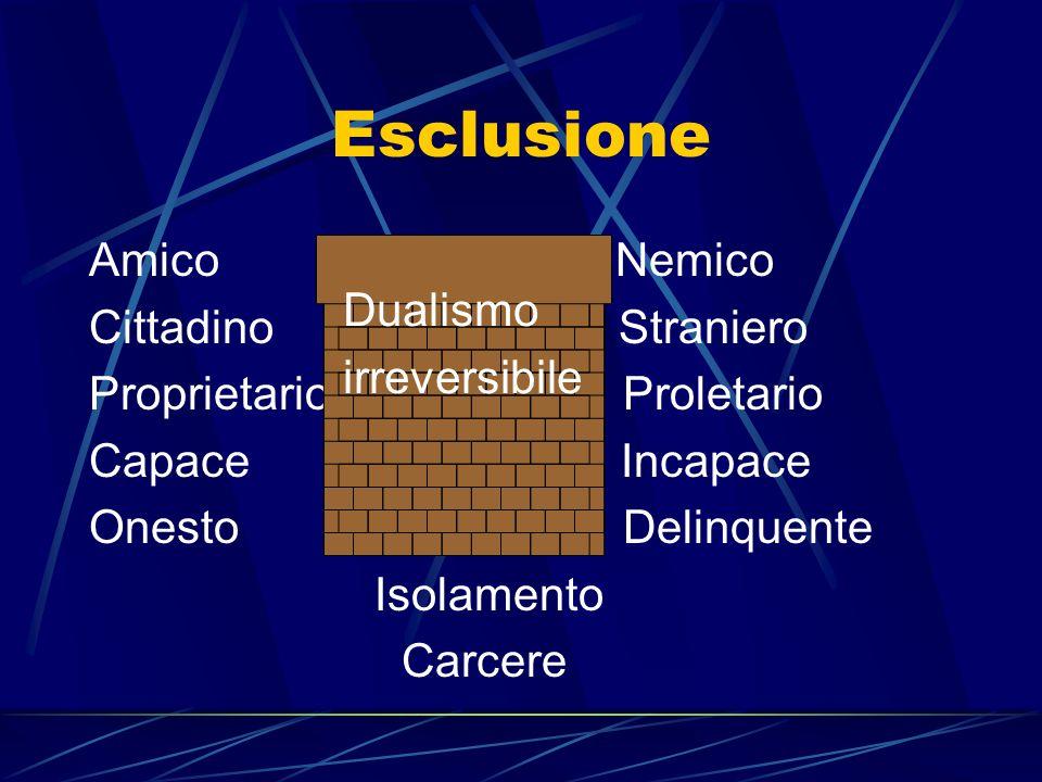 Esclusione Amico Nemico Cittadino Straniero Proprietario Proletario Capace Incapace Onesto Delinquente Isolamento Carcere Dualismo irreversibile