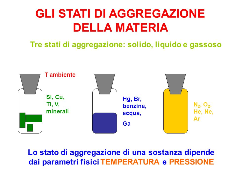 Tre stati di aggregazione: solido, liquido e gassoso Lo stato di aggregazione di una sostanza dipende dai parametri fisici TEMPERATURA e PRESSIONE Si,