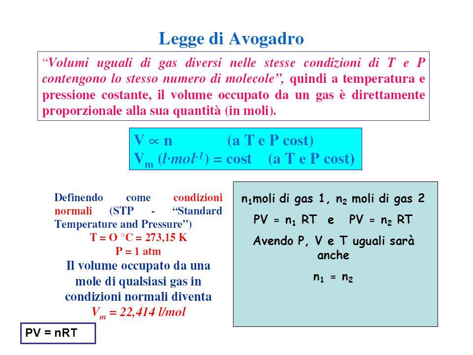 PV = nRT n 1 moli di gas 1, n 2 moli di gas 2 PV = n 1 RT e PV = n 2 RT Avendo P, V e T uguali sarà anche n 1 = n 2