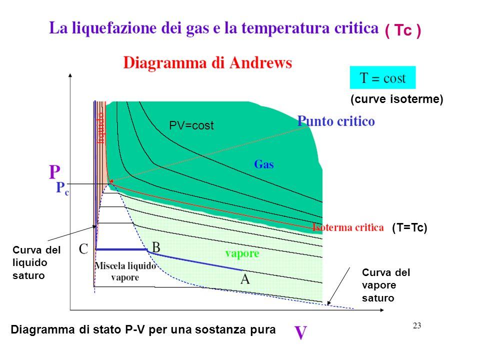 (curve isoterme) Diagramma di stato P-V per una sostanza pura ( Tc ) (T=Tc) Curva del liquido saturo Curva del vapore saturo PV=cost