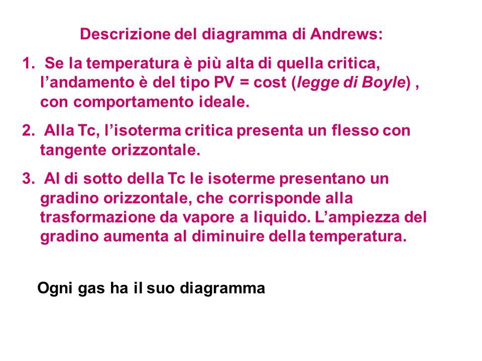 Descrizione del diagramma di Andrews: 1. Se la temperatura è più alta di quella critica, landamento è del tipo PV = cost (legge di Boyle), con comport