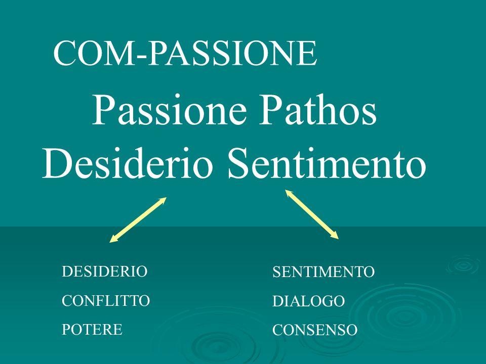 COM-PASSIONE Passione Pathos Desiderio Sentimento DESIDERIO CONFLITTO POTERE SENTIMENTO DIALOGO CONSENSO