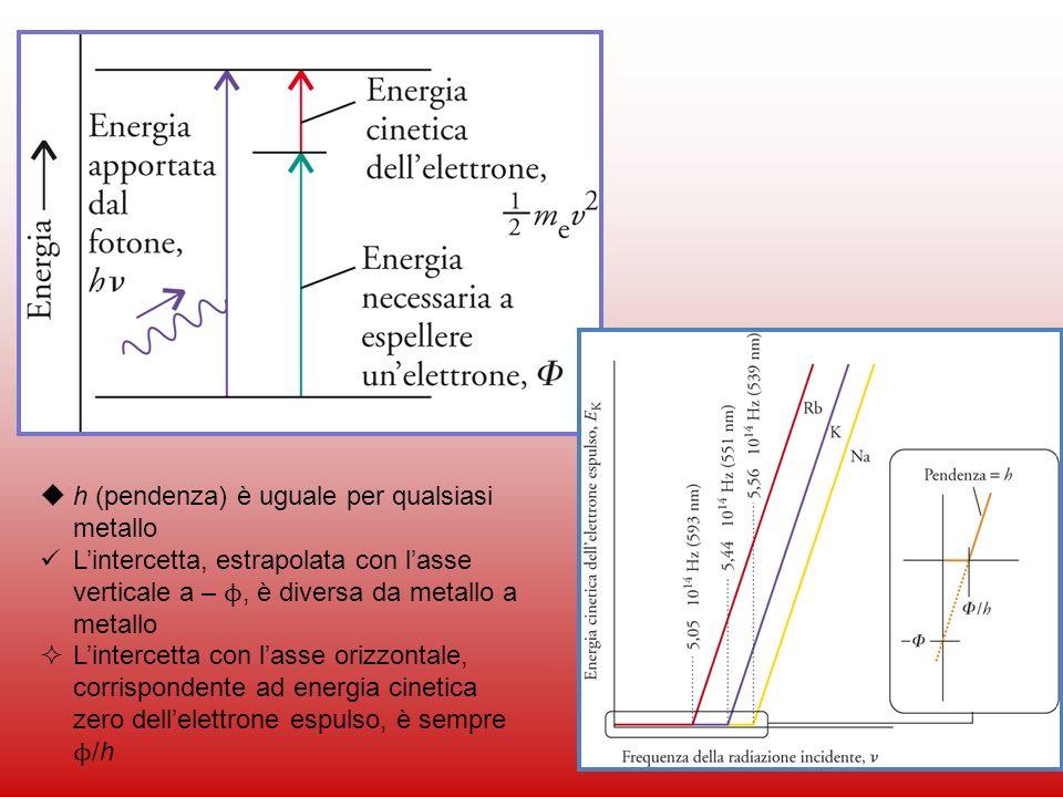 12 h (pendenza) è uguale per qualsiasi metallo Lintercetta, estrapolata con lasse verticale a – ϕ, è diversa da metallo a metallo Lintercetta con lass