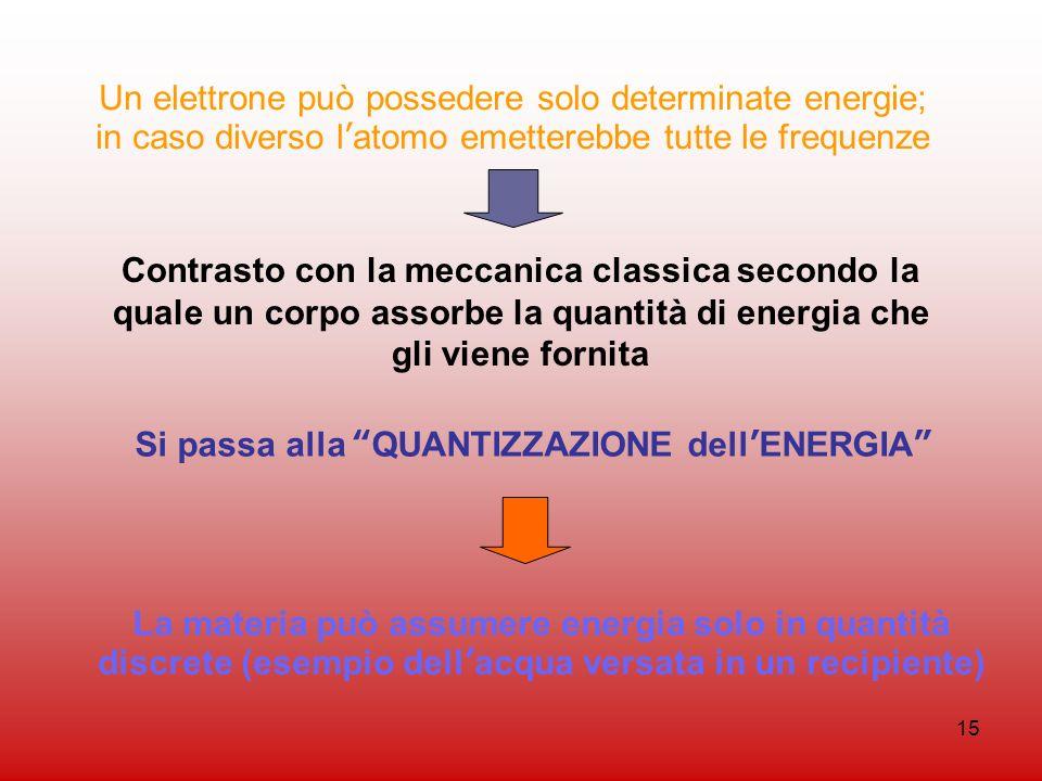 15 Un elettrone può possedere solo determinate energie; in caso diverso latomo emetterebbe tutte le frequenze Contrasto con la meccanica classica seco