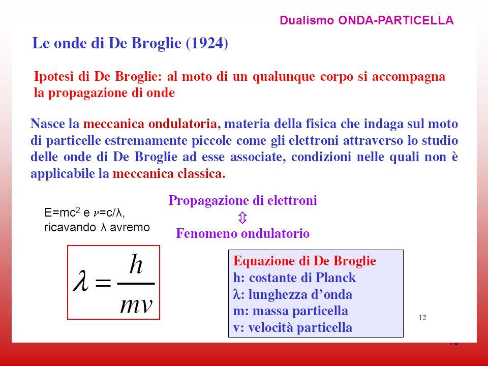 16 Dualismo ONDA-PARTICELLA E=mc 2 e =c/λ, ricavando λ avremo