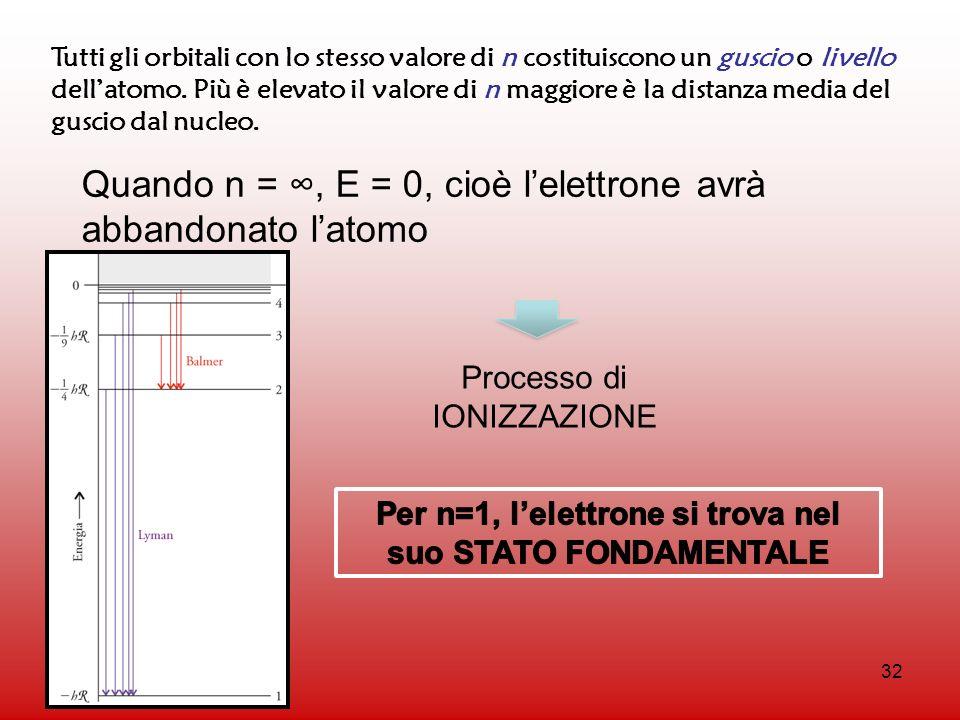 32 Tutti gli orbitali con lo stesso valore di n costituiscono un guscio o livello dellatomo. Più è elevato il valore di n maggiore è la distanza media