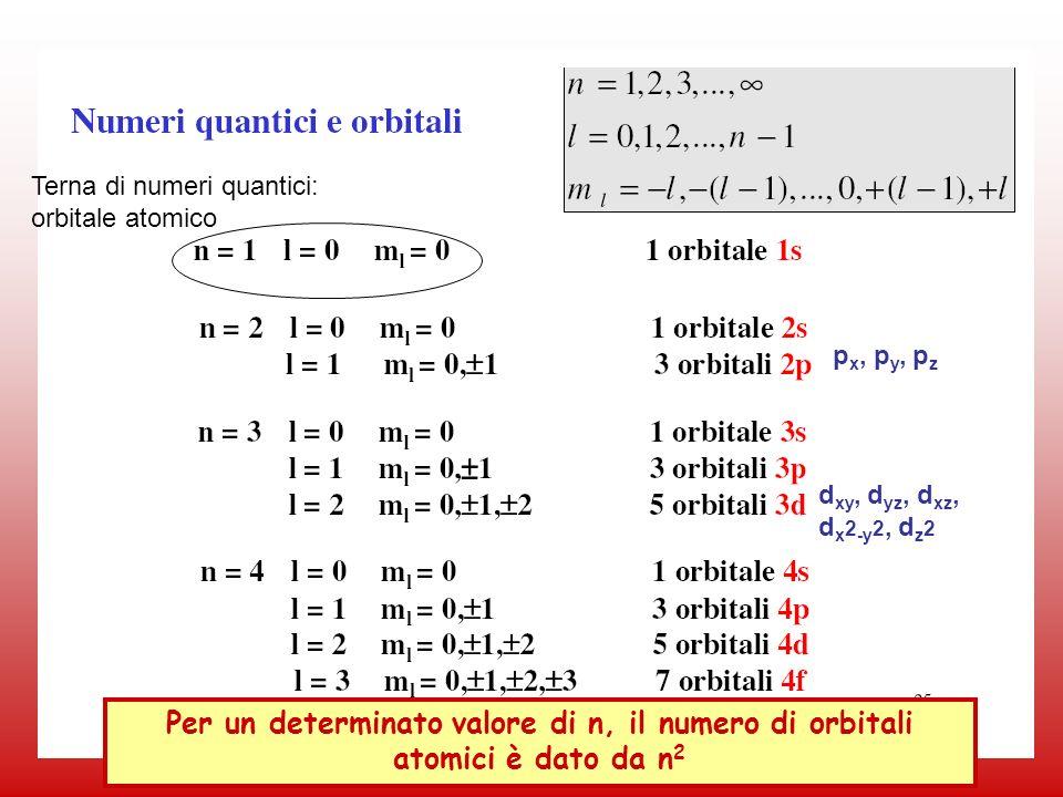 38 p x, p y, p z d xy, d yz, d xz, d x 2 -y 2, d z 2 Terna di numeri quantici: orbitale atomico Per un determinato valore di n, il numero di orbitali