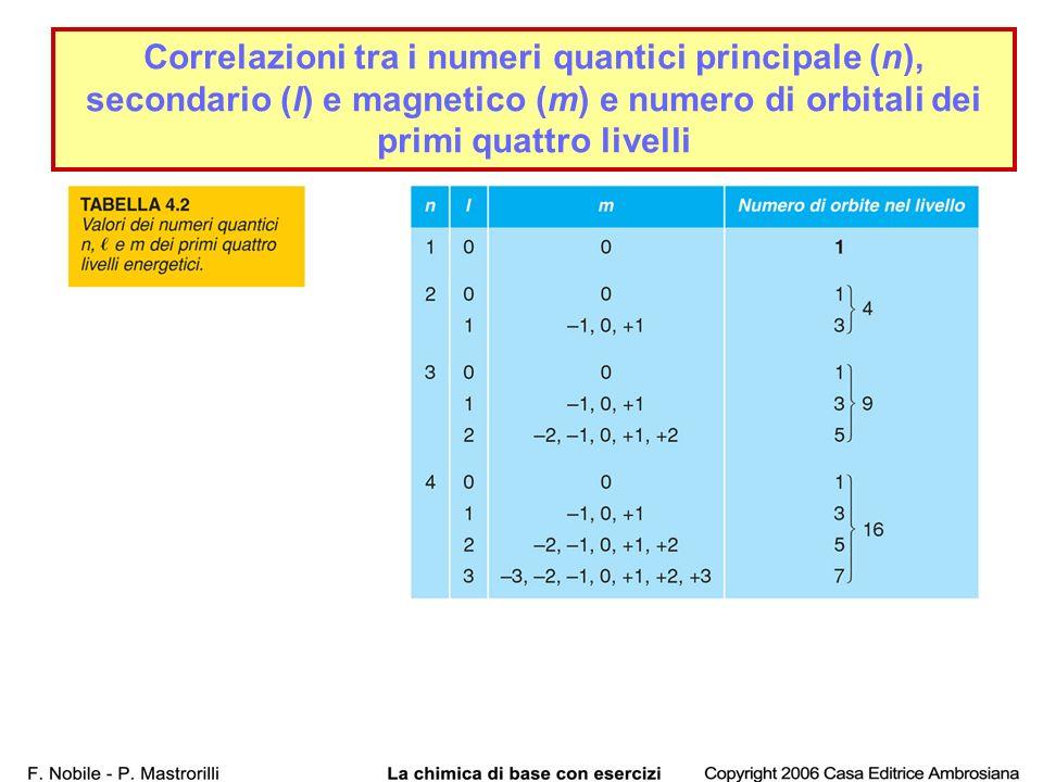 40 Correlazioni tra i numeri quantici principale (n), secondario (l) e magnetico (m) e numero di orbitali dei primi quattro livelli