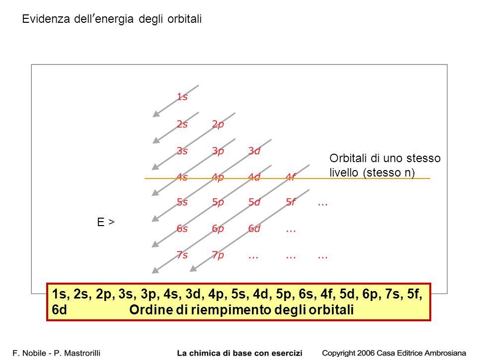 41 E > Orbitali di uno stesso livello (stesso n) 1s, 2s, 2p, 3s, 3p, 4s, 3d, 4p, 5s, 4d, 5p, 6s, 4f, 5d, 6p, 7s, 5f, 6d Ordine di riempimento degli or
