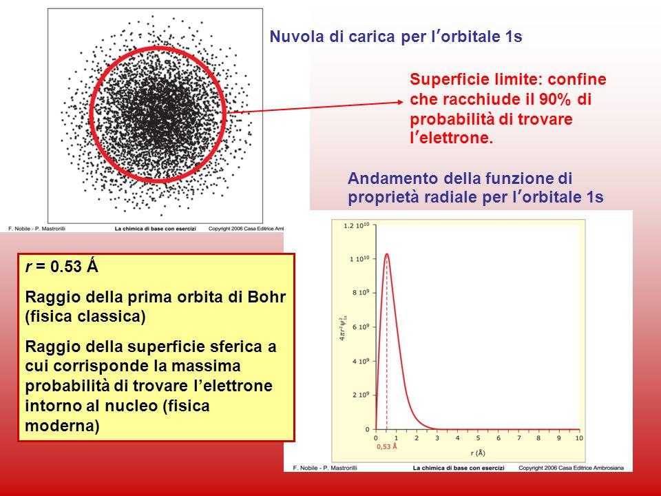 46 Nuvola di carica per lorbitale 1s Andamento della funzione di proprietà radiale per lorbitale 1s r = 0.53 Ǻ Raggio della prima orbita di Bohr (fisi
