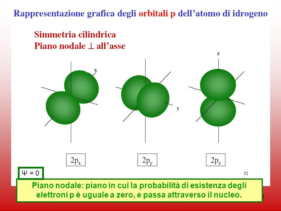 49 Piano nodale: piano in cui la probabilità di esistenza degli elettroni p è uguale a zero, e passa attraverso il nucleo. Ψ = 0