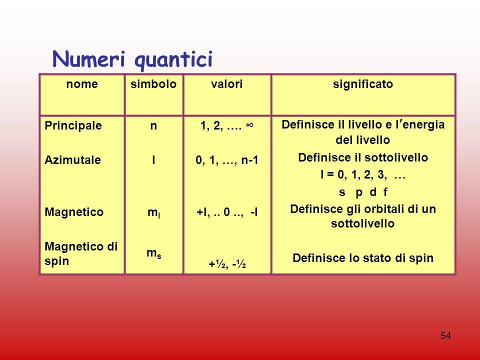 54 nomesimbolovalorisignificato Principale Azimutale Magnetico Magnetico di spin nlmlmsnlmlms 1, 2, …. 0, 1, …, n-1 +l,.. 0.., -l +½, -½ Definisce il