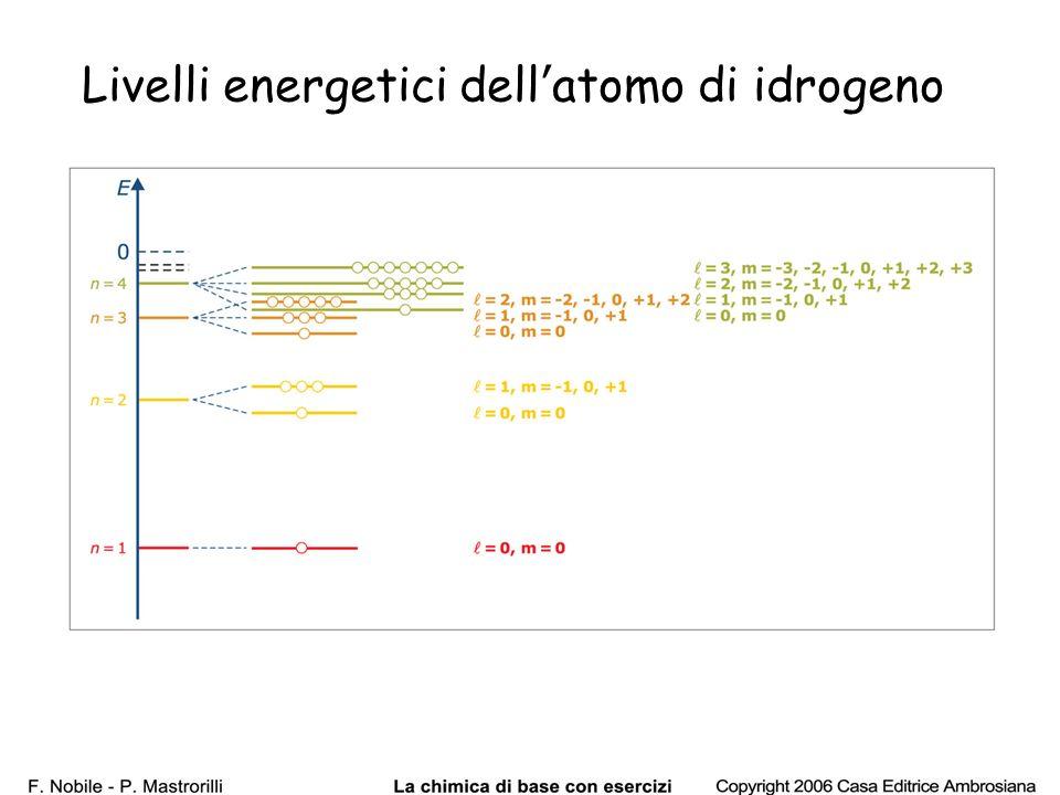 55 Livelli energetici dellatomo di idrogeno