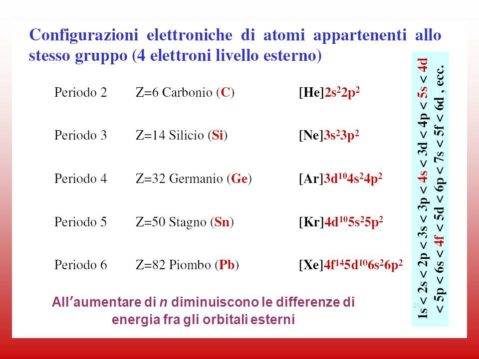 73 Allaumentare di n diminuiscono le differenze di energia fra gli orbitali esterni