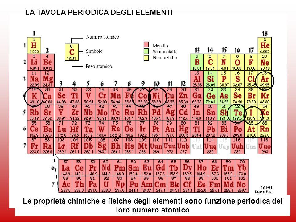 75 LA TAVOLA PERIODICA DEGLI ELEMENTI Le proprietà chimiche e fisiche degli elementi sono funzione periodica del loro numero atomico