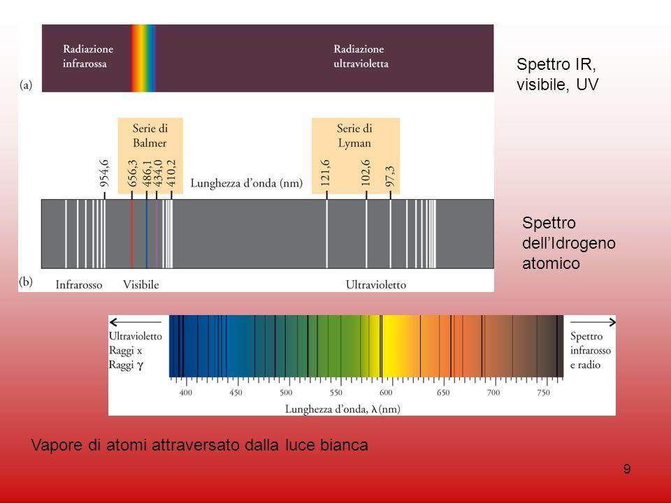 9 Vapore di atomi attraversato dalla luce bianca Spettro dellIdrogeno atomico Spettro IR, visibile, UV