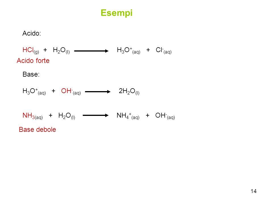 14 Esempi Acido: HCl (g) + H 2 O (l) H 3 O + (aq) + Cl - (aq) Base: H 3 O + (aq) + OH - (aq) 2H 2 O (l) NH 3(aq) + H 2 O (l) NH 4 + (aq) + OH - (aq) B