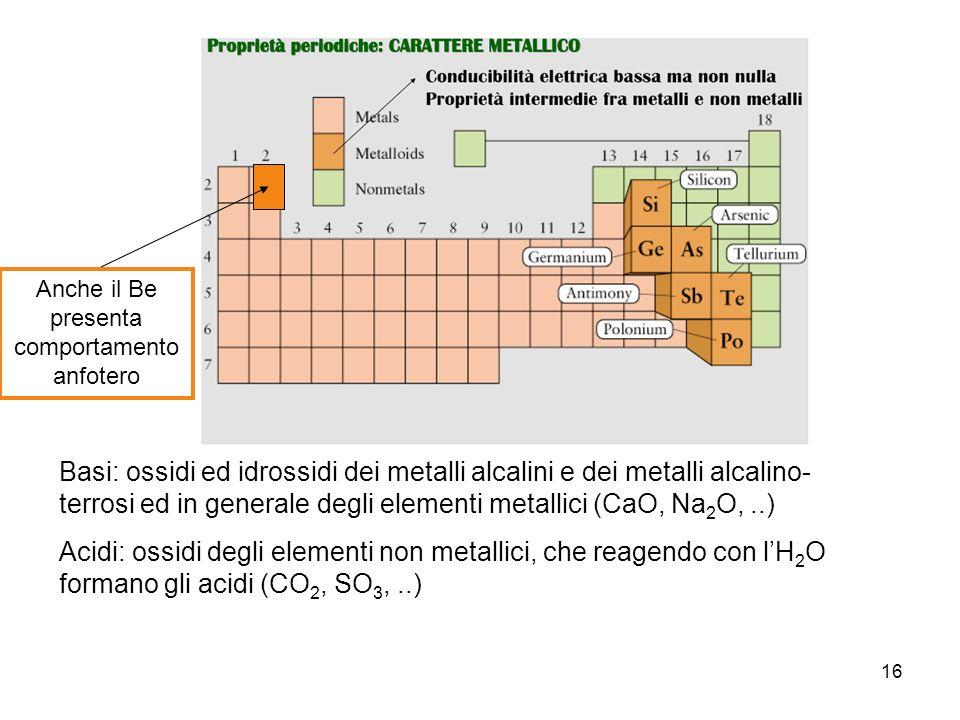 16 Basi: ossidi ed idrossidi dei metalli alcalini e dei metalli alcalino- terrosi ed in generale degli elementi metallici (CaO, Na 2 O,..) Acidi: ossi