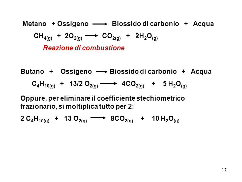 20 Metano + Ossigeno Biossido di carbonio + Acqua CH 4(g) + 2O 2(g) CO 2(g) + 2H 2 O (g) Reazione di combustione Butano + Ossigeno Biossido di carboni