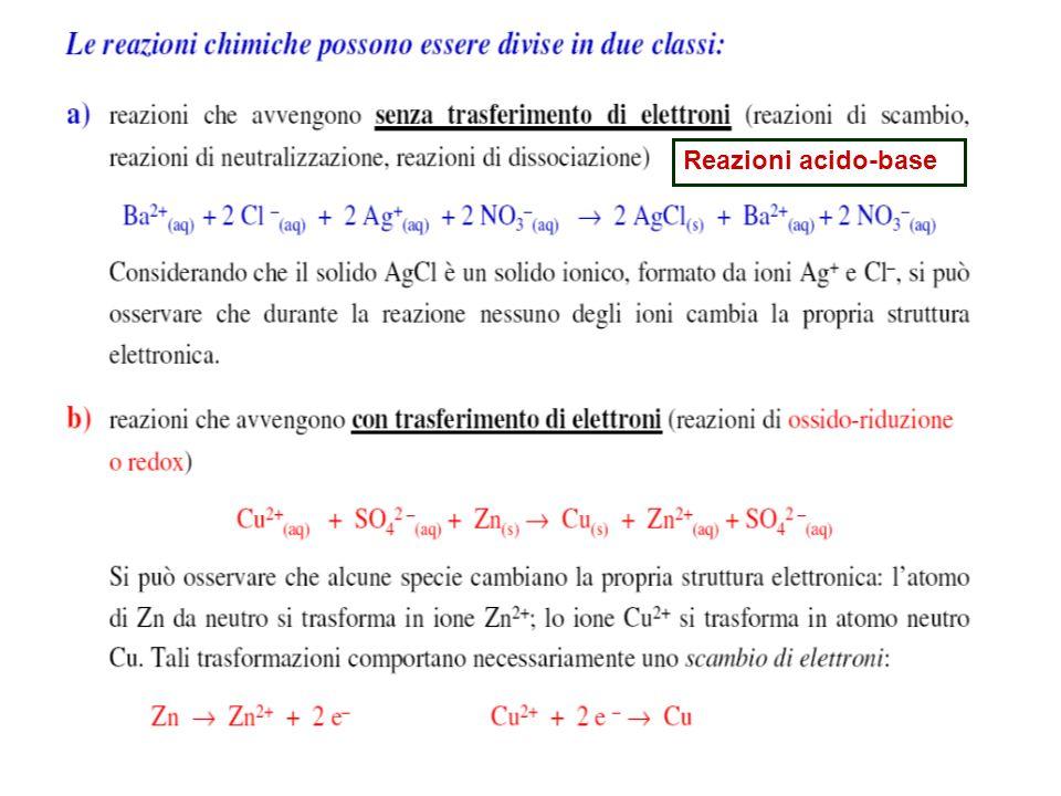 17 Sostanza anfotera: sostanza che reagisce sia con acidi che con le basi ( ossidi di Al, Zn, Pb, Sn, In, Sb) Al 2 O 3(s) + 6HCl (aq) 2 AlCl 3(aq) + 3H 2 O (l) Al(OH) 3(s) + NaOH (aq) Na[Al(OH) 4 ] (aq) Alluminato di sodio