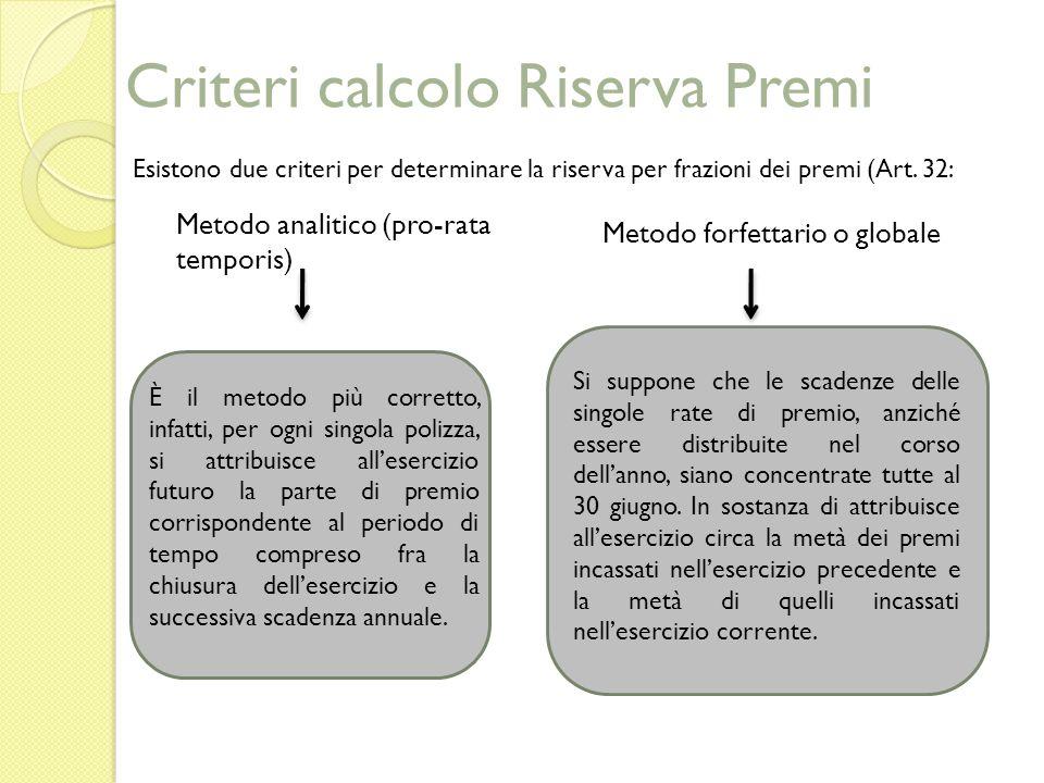 Criteri calcolo Riserva Premi Esistono due criteri per determinare la riserva per frazioni dei premi (Art.