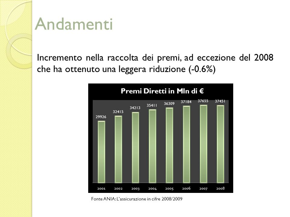 Andamenti Incremento nella raccolta dei premi, ad eccezione del 2008 che ha ottenuto una leggera riduzione (-0.6%) Fonte ANIA: Lassicurazione in cifre 2008/2009