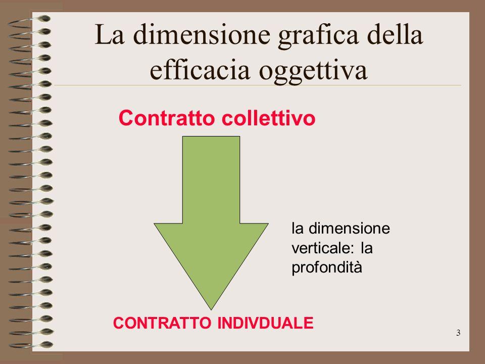 14 Le alternative prospettate dalla dottrina Limpossibilità di ricorrere allo schema eteronomistico (lart.