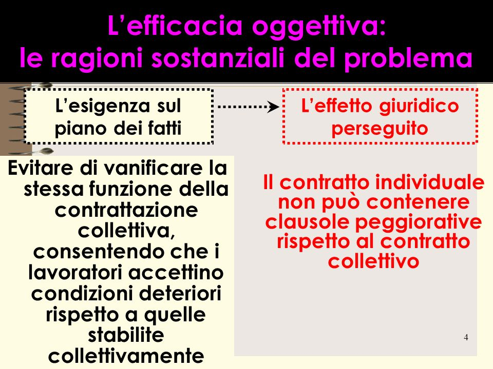 4 Lefficacia oggettiva: le ragioni sostanziali del problema Evitare di vanificare la stessa funzione della contrattazione collettiva, consentendo che