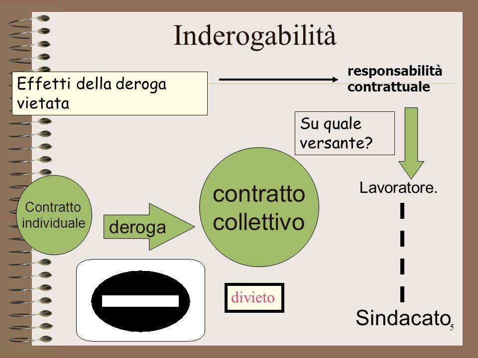 6 la differenza tra inderogabilità ed efficacia reale Inderogabilità opera meramente sul piano degli effetti obbligatori del contratto.