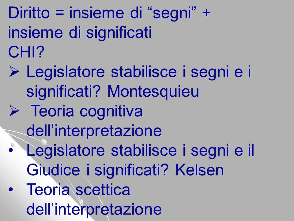 Diritto = insieme di segni + insieme di significati CHI? Legislatore stabilisce i segni e i significati? Montesquieu Teoria cognitiva dellinterpretazi