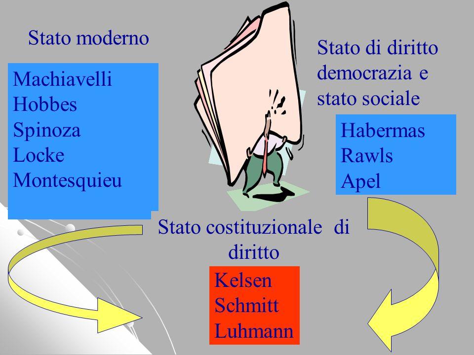Machiavelli Hobbes Spinoza Locke Montesquieu Kelsen Schmitt Luhmann Habermas Rawls Apel Stato moderno Stato costituzionale di diritto Stato di diritto