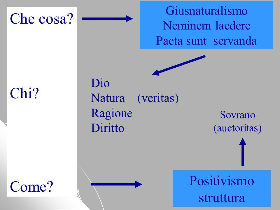 Che cosa? Chi? Come? Giusnaturalismo Neminem laedere Pacta sunt servanda Positivismo struttura Dio Natura (veritas) Ragione Diritto Sovrano (auctorita