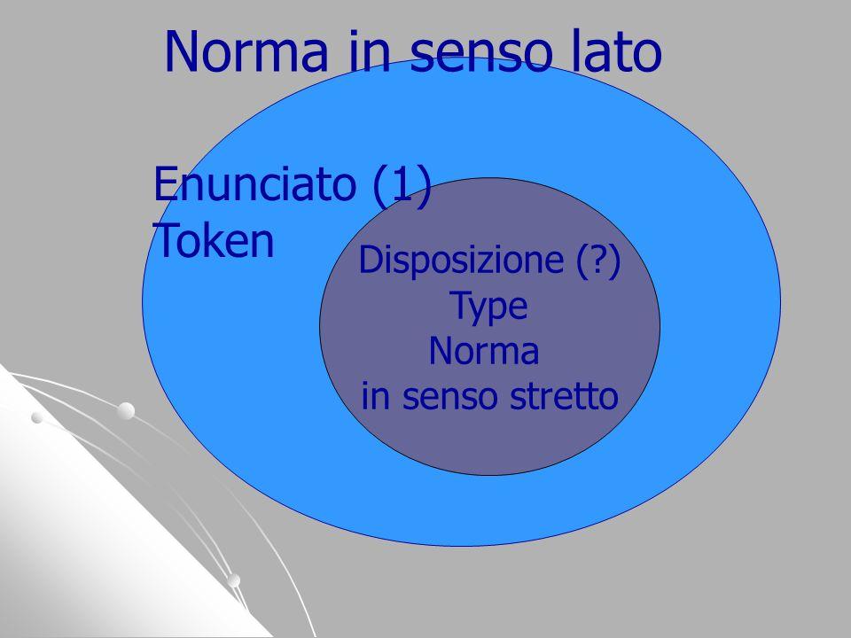 disposizione Norma in senso lato Disposizione (?) Type Norma in senso stretto Enunciato (1) Token
