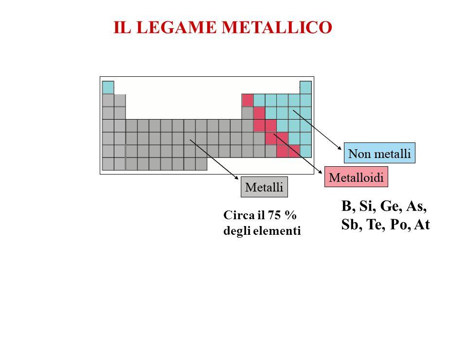 Bassa energia di ionizzazione e scarsa affinità elettronica (Riflette la luce) Ferro