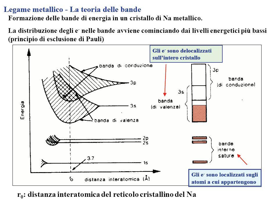 Il modello a bande descrive le proprietà di conduttori o di isolanti dei solidi cristallini