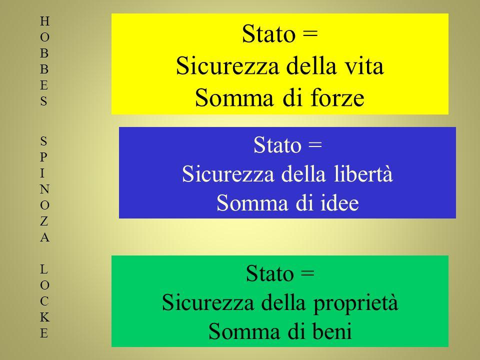 Stato = Sicurezza della vita Somma di forze Stato = Sicurezza della libertà Somma di idee HOBBESSPINOZALOCKEHOBBESSPINOZALOCKE Stato = Sicurezza della proprietà Somma di beni