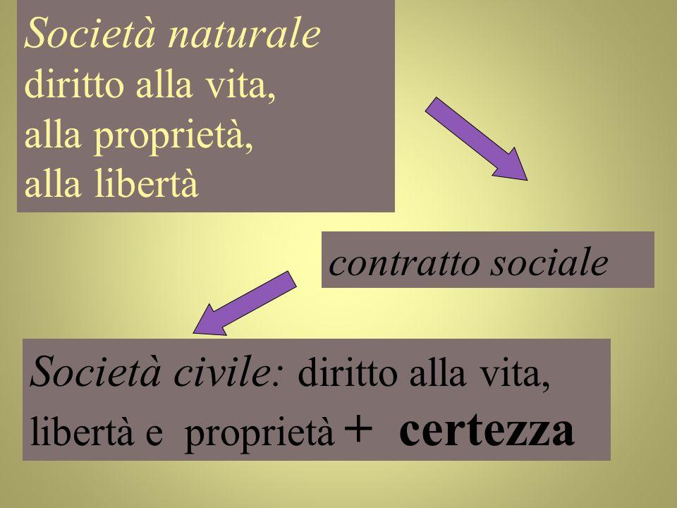 Società naturale diritto alla vita, alla proprietà, alla libertà contratto sociale Società civile: diritto alla vita, libertà e proprietà + certezza