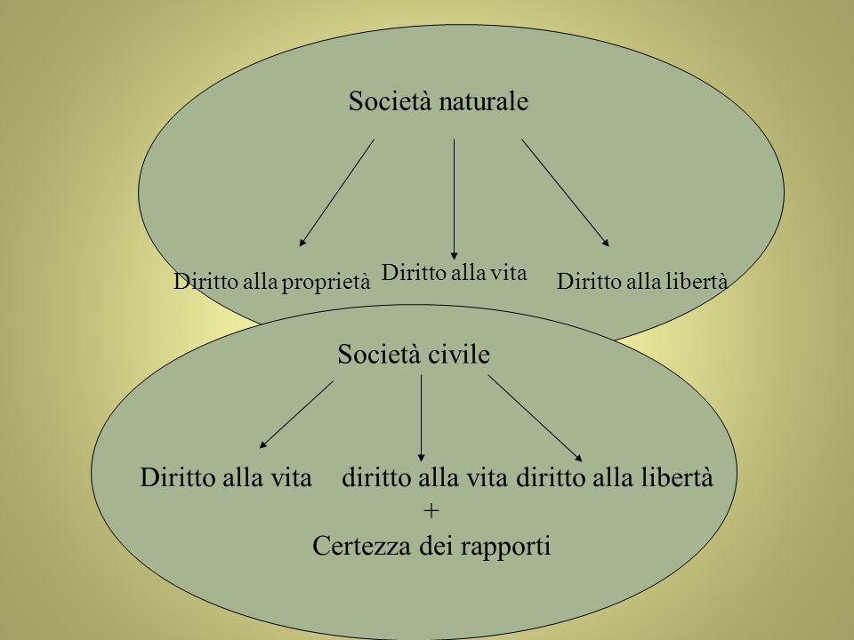 Diritto alla proprietà Diritto alla vita Diritto alla libertà Società naturale Società civile Diritto alla vita diritto alla vita diritto alla libertà