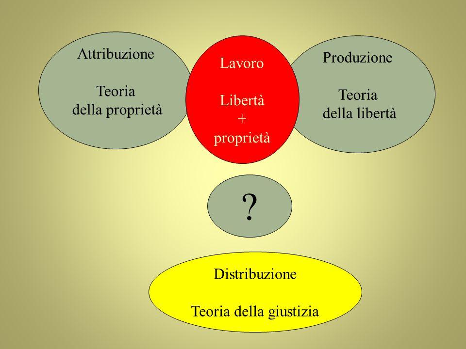 Produzione Teoria della libertà Attribuzione Teoria della proprietà Lavoro Libertà + proprietà ? Distribuzione Teoria della giustizia