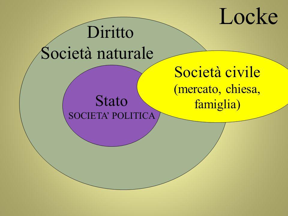 Stato SOCIETA POLITICA Diritto Società naturale Locke Società civile (mercato, chiesa, famiglia)